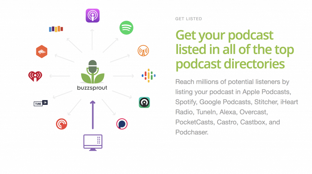Buzzsprout Features