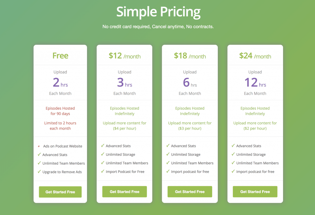 Buzzsprout Podcast Hosting Pricing