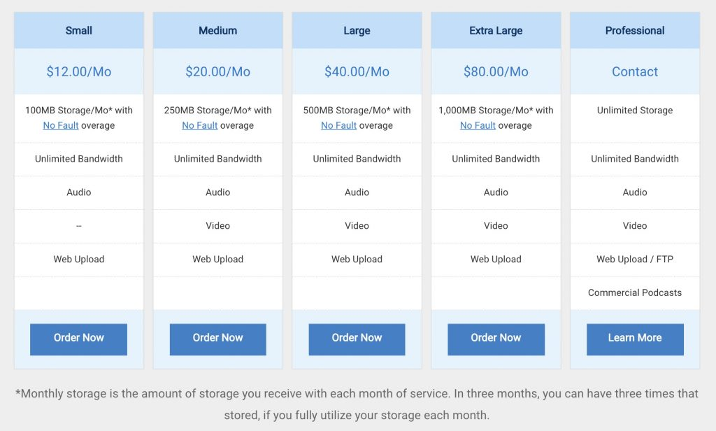 Blubrry pricing model for hosting