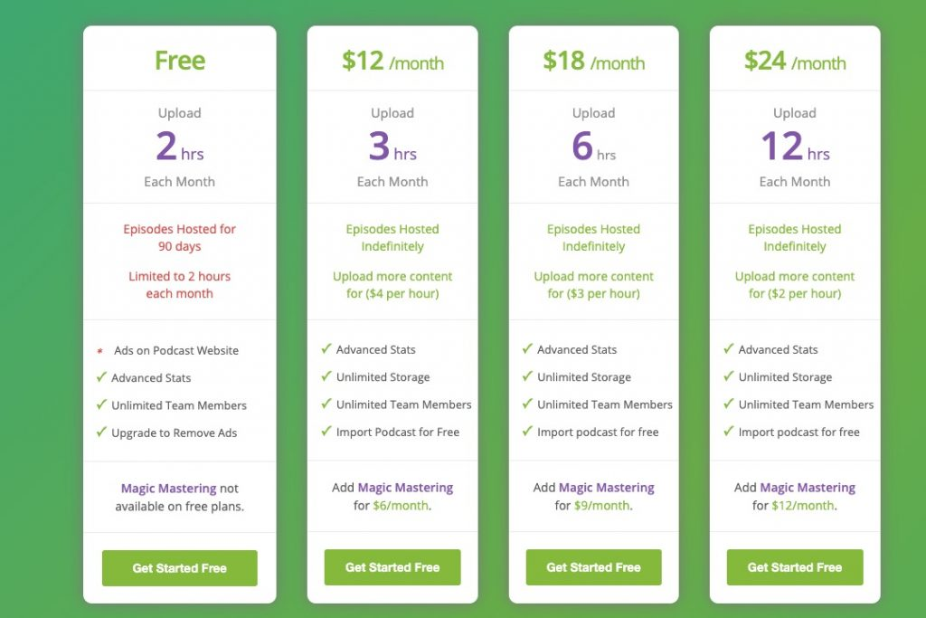 Buzzsprout Promo Code Pricing
